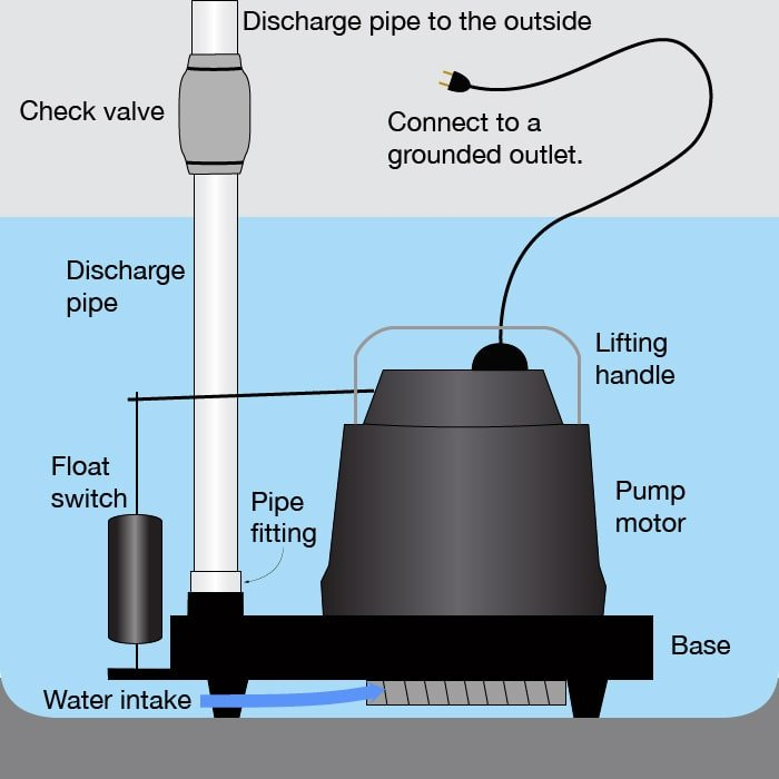 Sump Pump Services in South Chicago