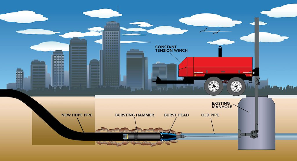 sewer repair in chicago